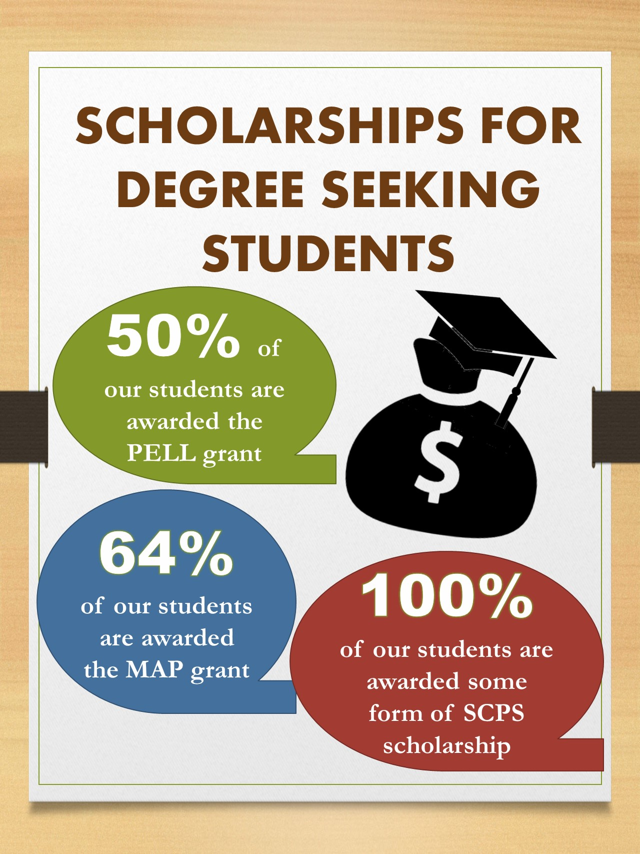 Scholarships at SCPS